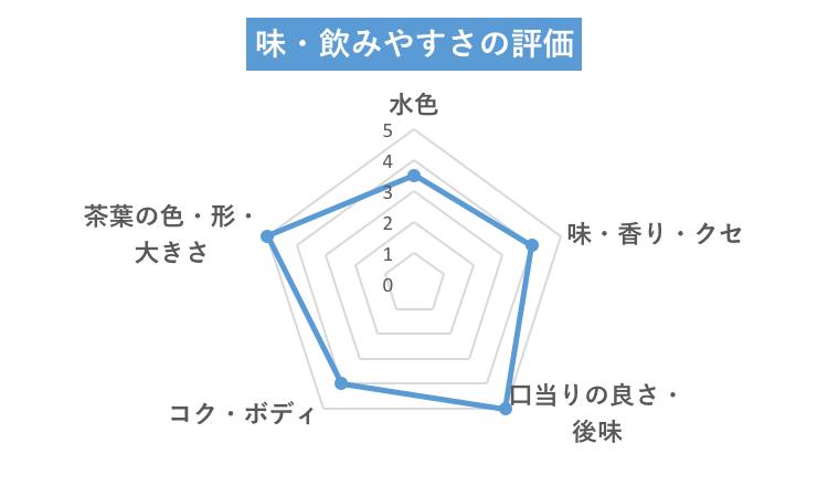 エクストラ味グラフ