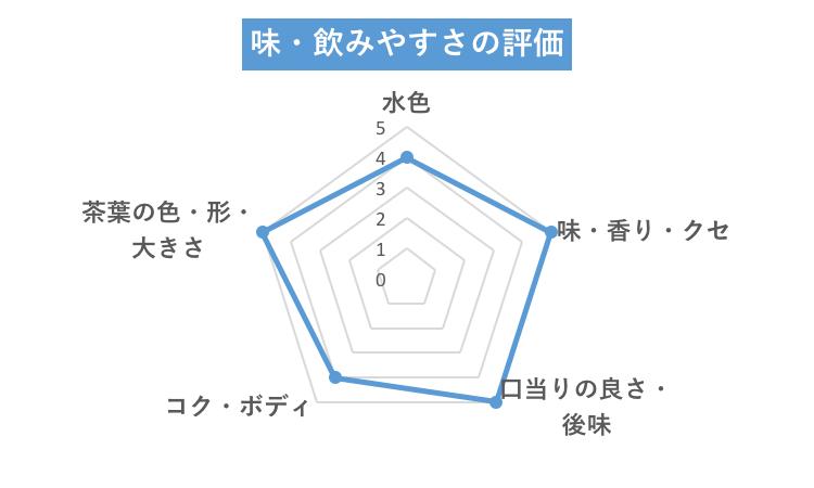 グリーン味グラフ