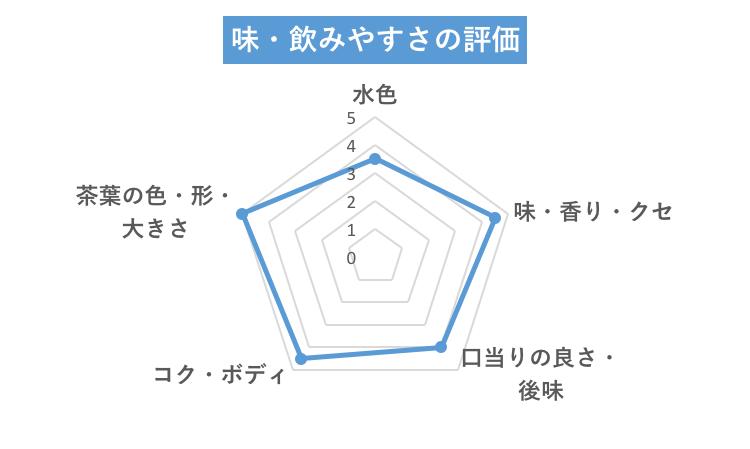 オリジナル味グラフ