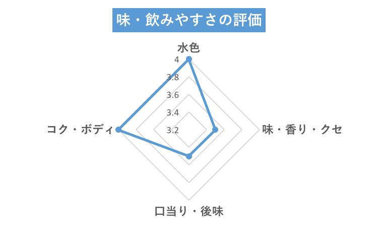 ハイピースチャート
