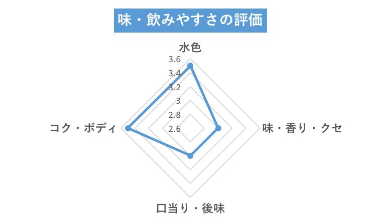伊藤園チャート
