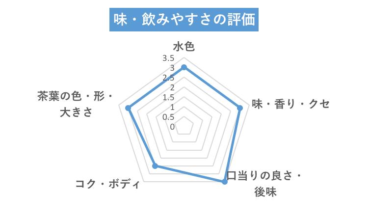 なごみグリーン味グラフ