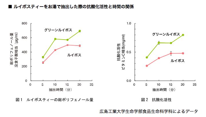 レッドとグリーン比較データ