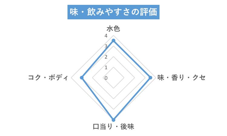 成城石井ミントチャート