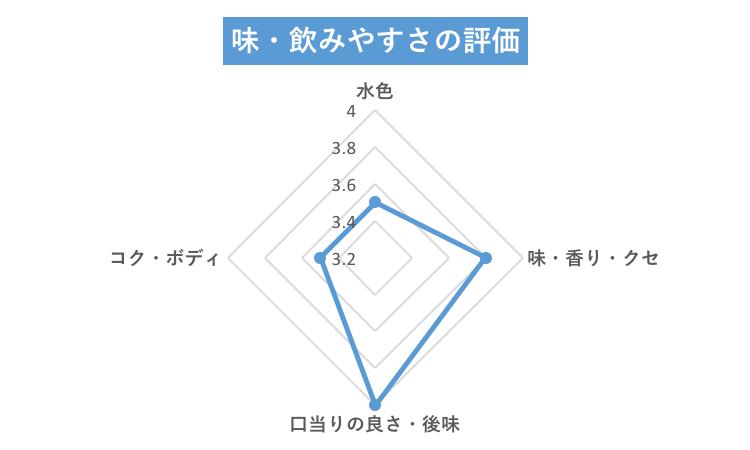 ティーライフパウダーのチャート